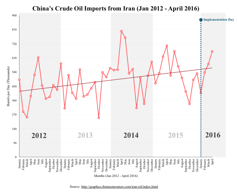 China's Crude Oil Imports from Iran