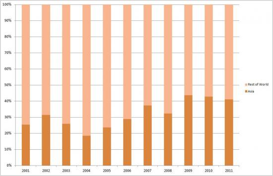 Asia's Share of Egypt's Oil Exports (2001-2011)