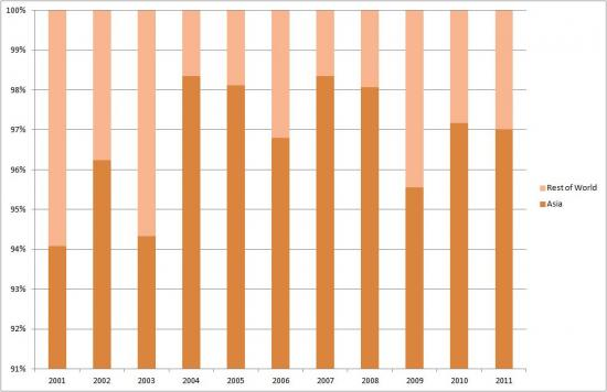 Asia's Share of Sudan's Oil Exports (2001-2011)