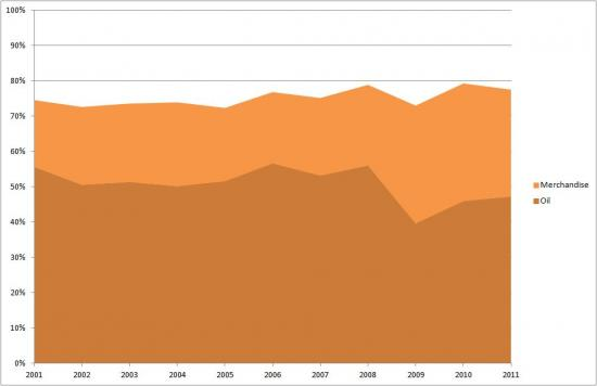 Asia's Share of UAE's Exports - Oil vs Merchandise (2001-2011)