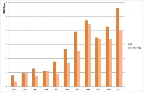 Egypt's Oil vs Merchandise Exports to Asia (2001-2011)