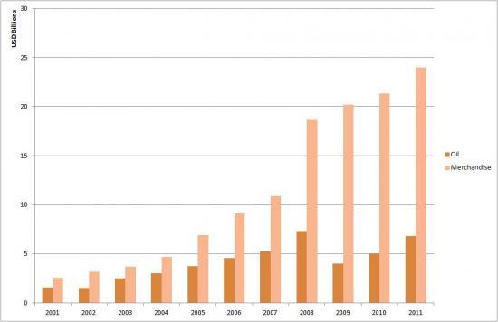 Egypt's Oil vs Merchandise Exports to the World (2001-2011)
