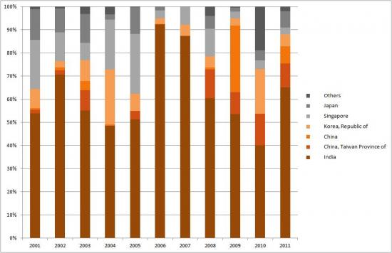 Egypt's Top Asian Oil Customers (2001-2011)