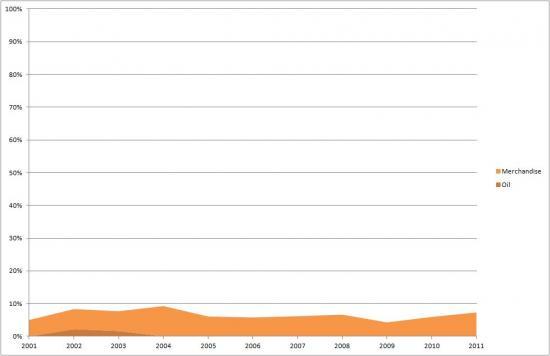 Asia's Share of Lebanon's Exports - Oil vs Merchandise (2001-2011)