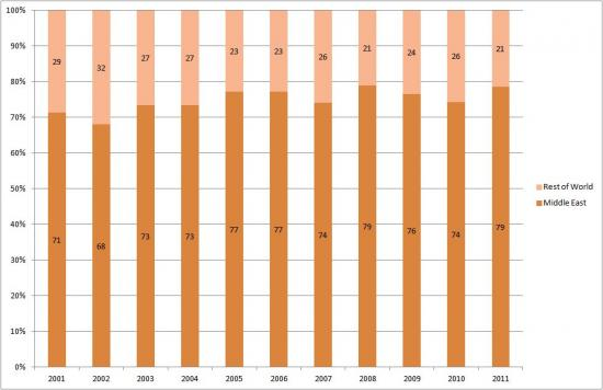 Middle East's Share of South Korea's Oil Imports (2001-2011)