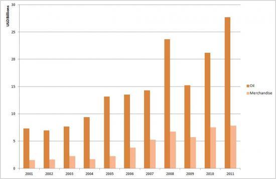 Oman's Oil vs Merchandise Exports to Asia (2001-2011)