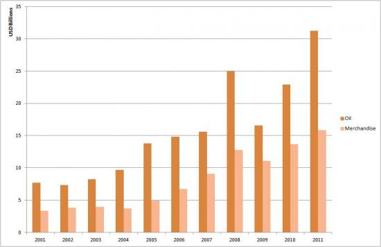 Oman's Oil vs Merchandise Exports to the World (2001-2011)