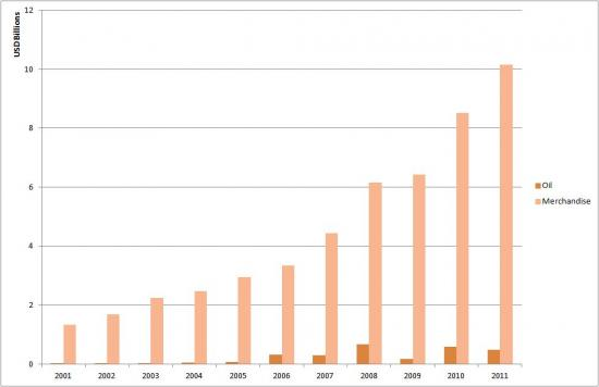 Turkey's Oil vs Merchandise Exports to Asia (2001-2011)